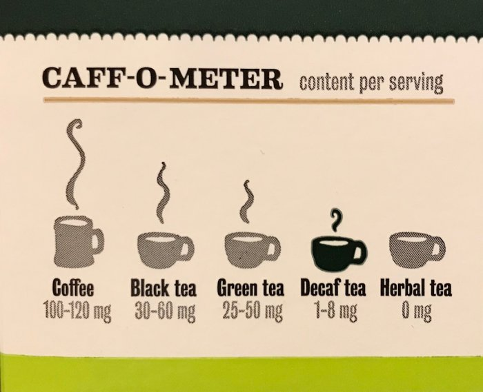 caff-o-meter